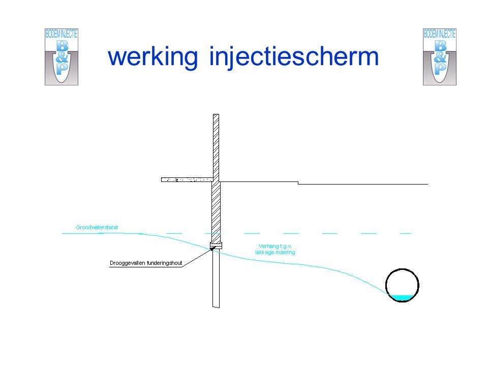 werking injectiescherm