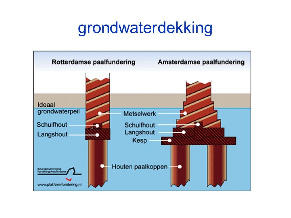 grondwaterdekking