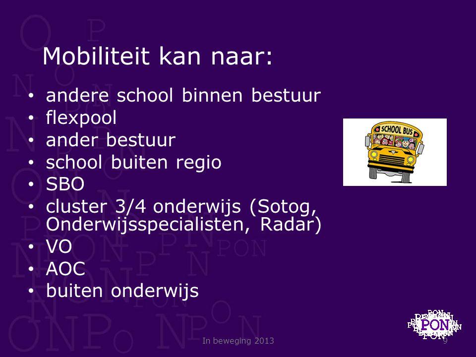 Mobiliteit kan naar: andere school binnen bestuur flexpool ander bestuur school buiten regio SBO cluster 3/4 onderwijs (Sotog, Onderwijsspecialisten,