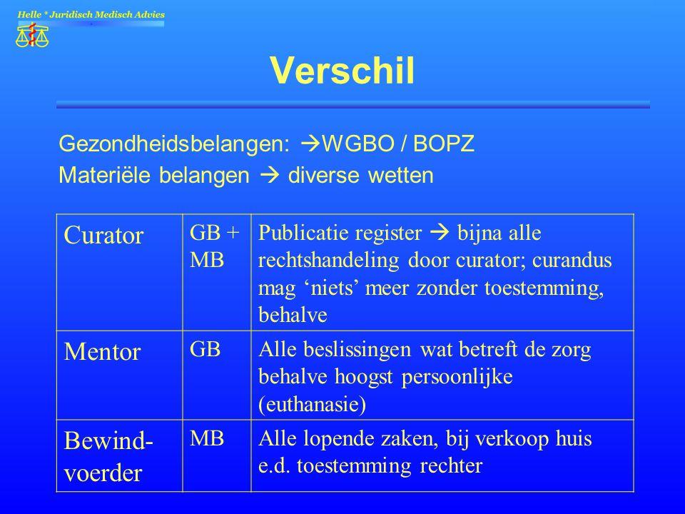 Verschil Gezondheidsbelangen:  WGBO / BOPZ Materiële belangen  diverse wetten Curator GB + MB Publicatie register  bijna alle rechtshandeling door