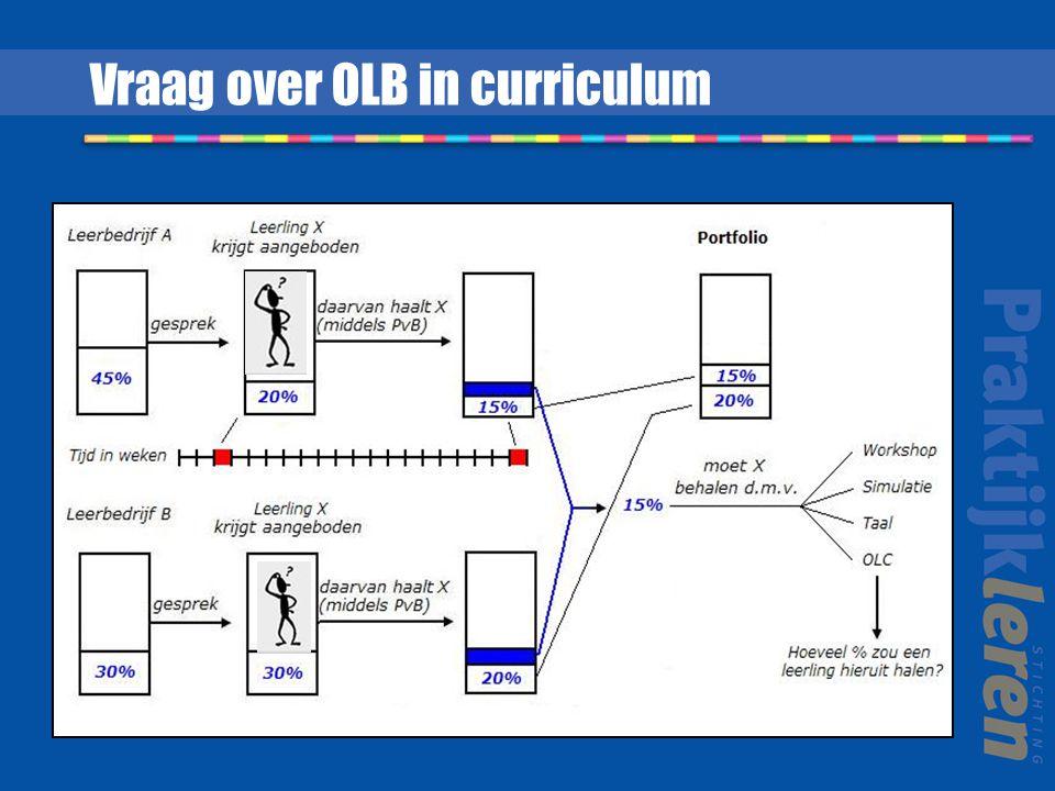 Vraag over OLB in curriculum