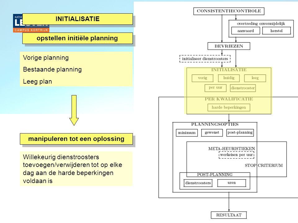 opstellen initiële planning Vorige planning Bestaande planning Leeg plan manipuleren tot een oplossing Willekeurig dienstroosters toevoegen/verwijderen tot op elke dag aan de harde beperkingen voldaan is INITIALISATIE