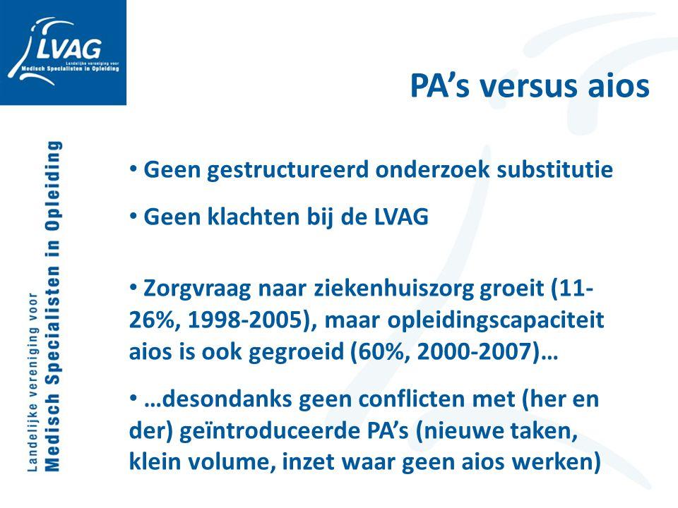 PA's versus aios Geen gestructureerd onderzoek substitutie Geen klachten bij de LVAG Zorgvraag naar ziekenhuiszorg groeit (11- 26%, 1998-2005), maar o