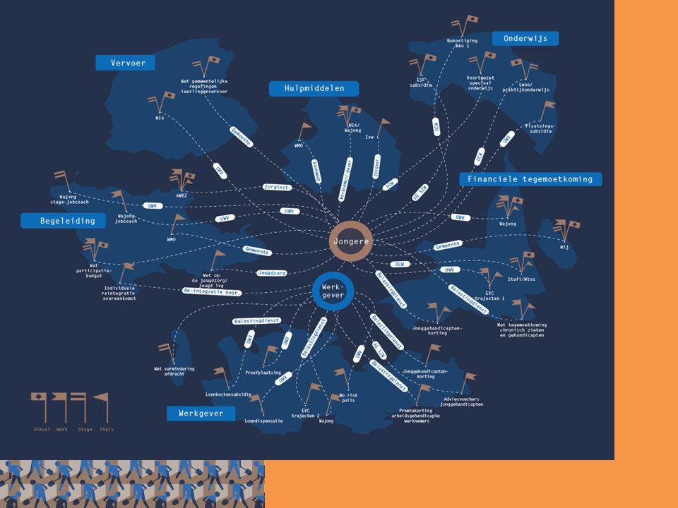 Werkschool Groningen: Duurzame Groninger alliantie aangesloten op landelijke Stichting de Werkschool (drie jaar) Werken vanuit een standaard via een voor iedereen herkenbare Werkschoolformule Werk is leidend Frontoffice bedrijfsleven Backoffice voor monitoring en registratie Maatwerk Ontzorgen leerling en werkgever Ontschotten inzetten van middelen