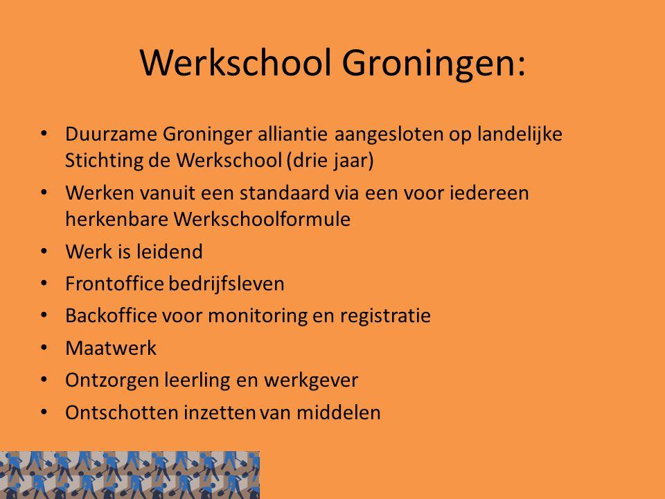Werkschool Groningen: Duurzame Groninger alliantie aangesloten op landelijke Stichting de Werkschool (drie jaar) Werken vanuit een standaard via een v