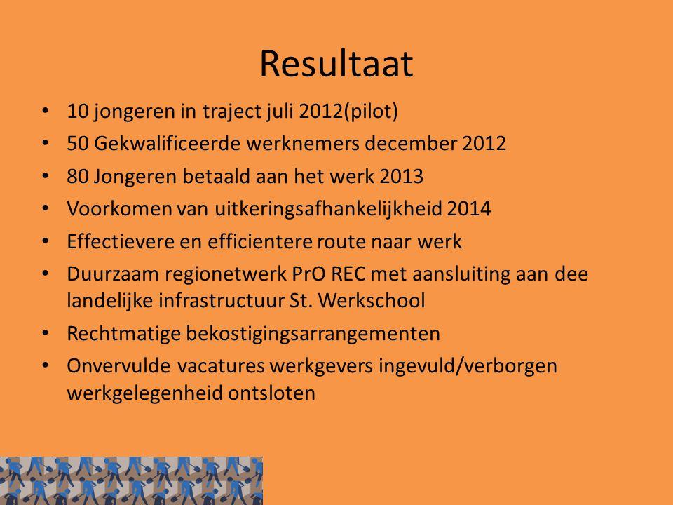 Resultaat 10 jongeren in traject juli 2012(pilot) 50 Gekwalificeerde werknemers december 2012 80 Jongeren betaald aan het werk 2013 Voorkomen van uitk