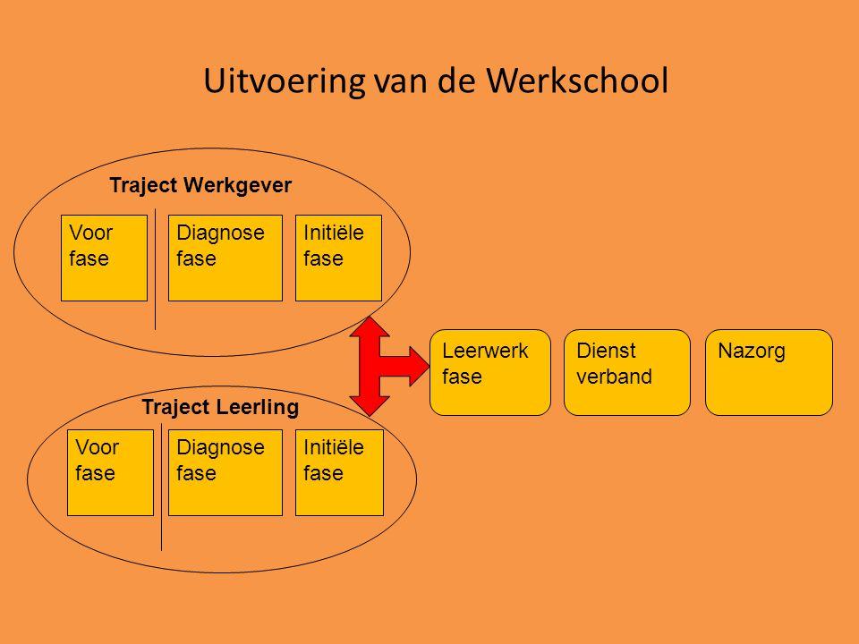 Uitvoering van de Werkschool Diagnose fase Voor fase Initiële fase Voor fase Diagnose fase Initiële fase Leerwerk fase Dienst verband Nazorg Traject L