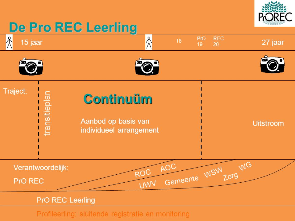 De Pro REC Leerling 15 jaar27 jaar Continuüm transitieplan Uitstroom Verantwoordelijk: PrO REC 18 ROC AOC Profileerling: sluitende registratie en monitoring UWV Gemeente WSW Zorg WG PrO 19 REC 20 PrO REC Leerling Aanbod op basis van individueel arrangement Traject: