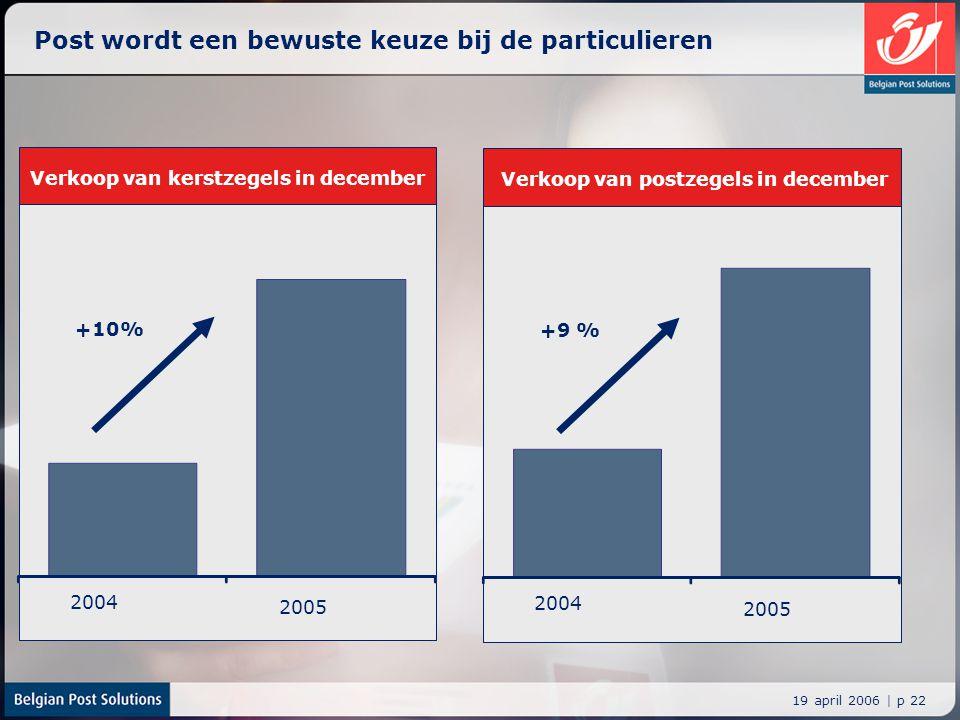 19 april 2006 | p 22 Post wordt een bewuste keuze bij de particulieren 2004 2005 +10% Verkoop van kerstzegels in december 2004 2005 +9 % Verkoop van p