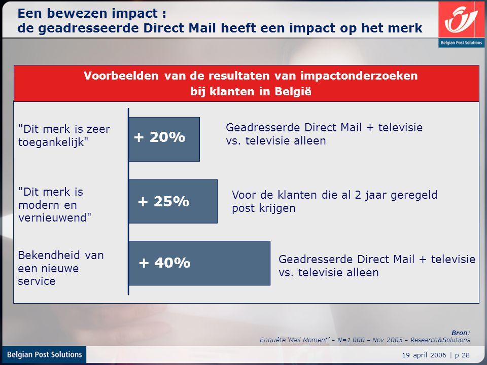 19 april 2006 | p 28 Een bewezen impact : de geadresseerde Direct Mail heeft een impact op het merk Bron: Enquête 'Mail Moment' – N=1 000 – Nov 2005 –