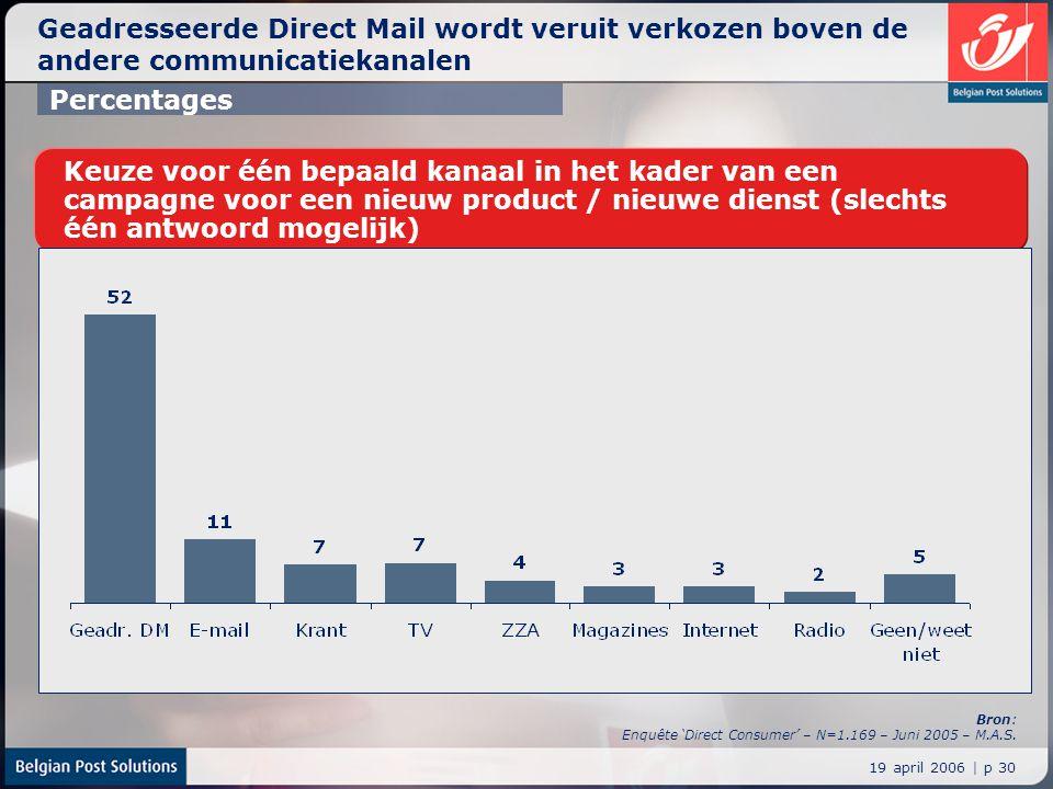 19 april 2006 | p 30 Geadresseerde Direct Mail wordt veruit verkozen boven de andere communicatiekanalen Keuze voor één bepaald kanaal in het kader va