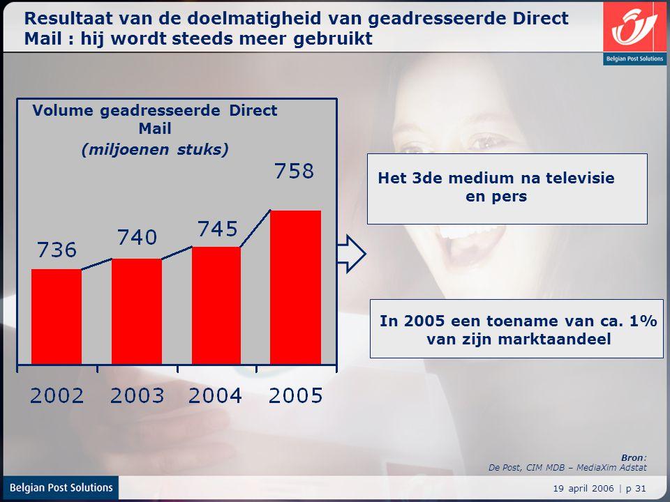 19 april 2006 | p 31 Resultaat van de doelmatigheid van geadresseerde Direct Mail : hij wordt steeds meer gebruikt Volume geadresseerde Direct Mail (m
