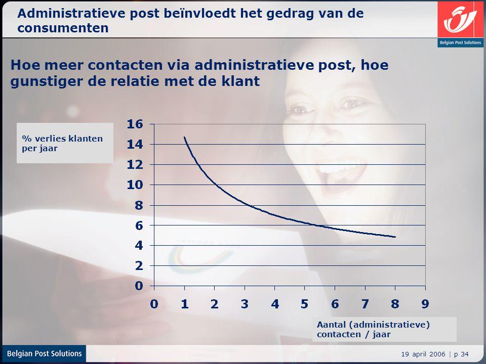 19 april 2006 | p 34 Administratieve post beïnvloedt het gedrag van de consumenten Hoe meer contacten via administratieve post, hoe gunstiger de relat