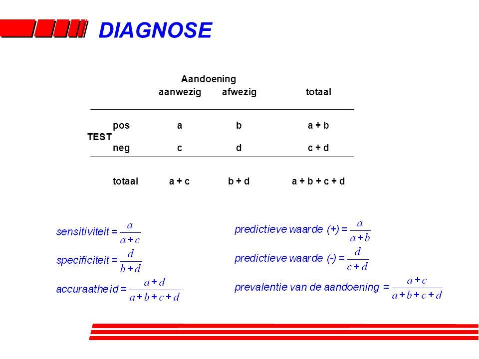 aanwezig a c a + c pos TEST neg totaal afwezig b d b + d totaal a + b c + d a + b + c + d Aandoening DIAGNOSE