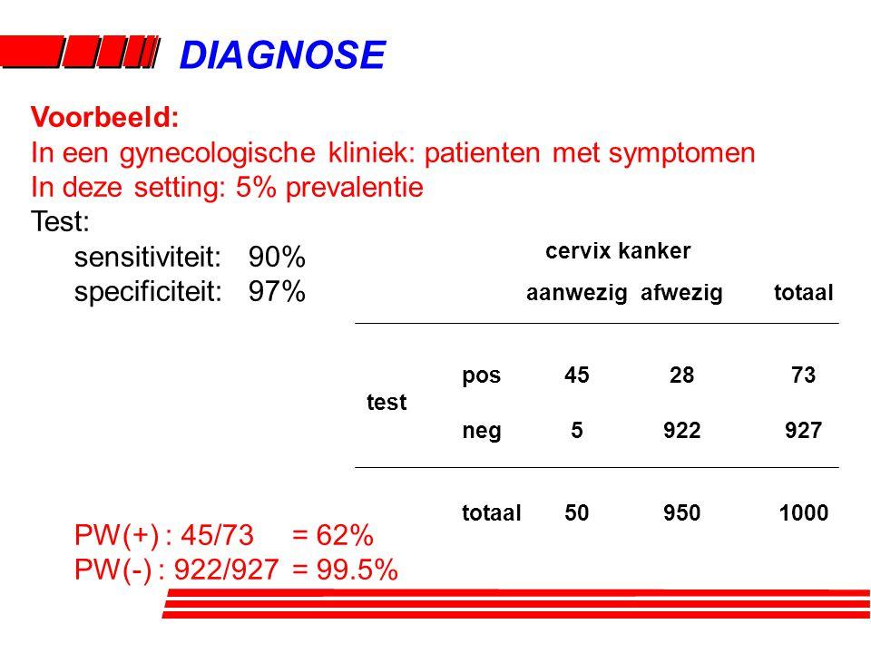 DIAGNOSE Voorbeeld: In een gynecologische kliniek: patienten met symptomen In deze setting: 5% prevalentie Test: sensitiviteit: 90% specificiteit: 97%
