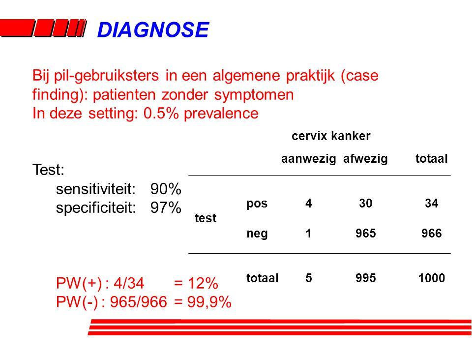 DIAGNOSE Bij pil-gebruiksters in een algemene praktijk (case finding): patienten zonder symptomen In deze setting: 0.5% prevalence Test: sensitiviteit