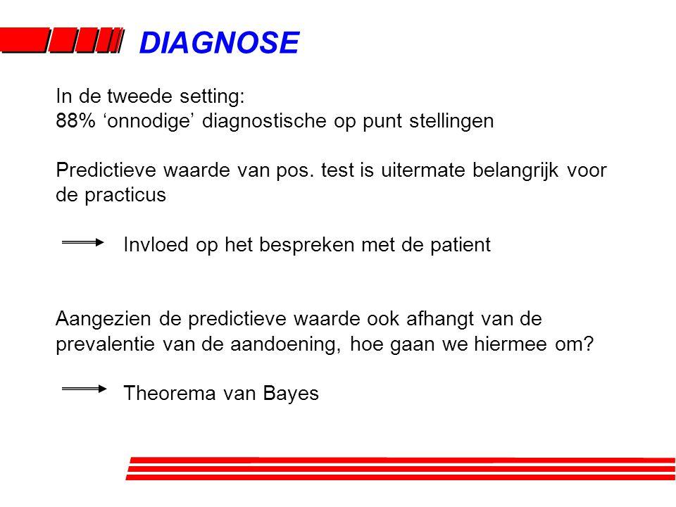 DIAGNOSE In de tweede setting: 88% 'onnodige' diagnostische op punt stellingen Predictieve waarde van pos. test is uitermate belangrijk voor de practi