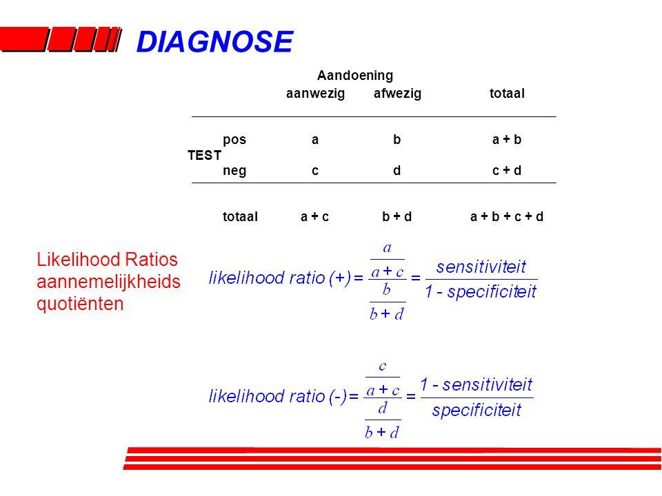 Likelihood Ratios aannemelijkheids quotiënten DIAGNOSE aanwezig a c a + c pos TEST neg totaal afwezig b d b + d totaal a + b c + d a + b + c + d Aando