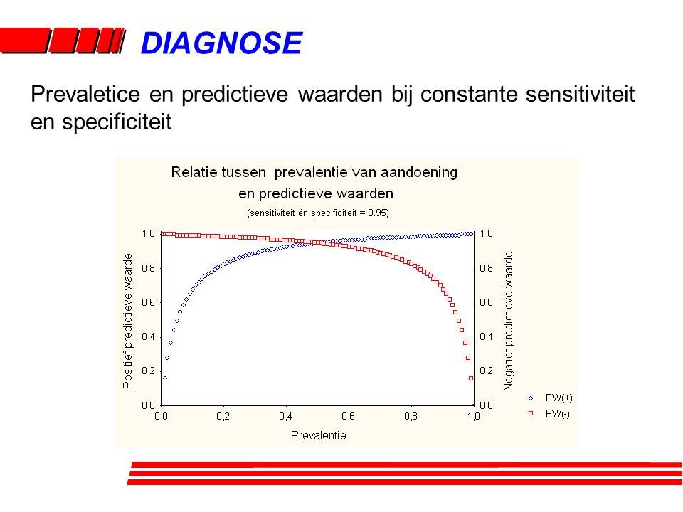 DIAGNOSE Prevaletice en predictieve waarden bij constante sensitiviteit en specificiteit