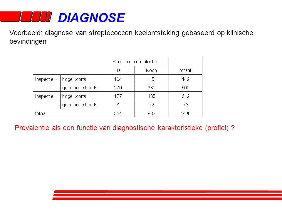 DIAGNOSE Prevalentie als een functie van diagnostische karakteristieke (profiel) ? Voorbeeld: diagnose van streptococcen keelontsteking gebaseerd op k