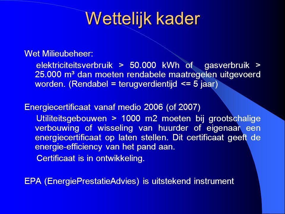 Wettelijk kader Wet Milieubeheer: elektriciteitsverbruik > 50.000 kWh of gasverbruik > 25.000 m³ dan moeten rendabele maatregelen uitgevoerd worden. (