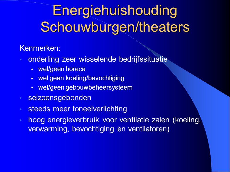 Energiehuishouding Schouwburgen/theaters Kenmerken: onderling zeer wisselende bedrijfssituatie wel/geen horeca wel geen koeling/bevochtiging wel/geen
