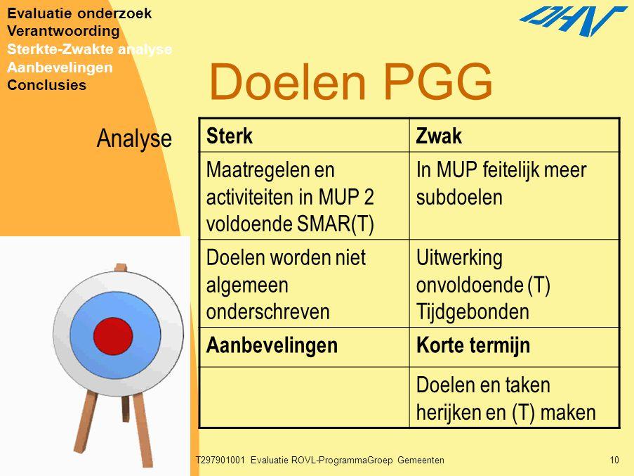 30-01-2003T297901001 Evaluatie ROVL-ProgrammaGroep Gemeenten10 Doelen PGG SterkZwak Maatregelen en activiteiten in MUP 2 voldoende SMAR(T) In MUP feit