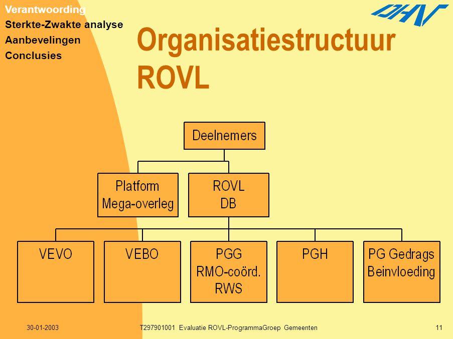30-01-2003T297901001 Evaluatie ROVL-ProgrammaGroep Gemeenten11 Organisatiestructuur ROVL Verantwoording Sterkte-Zwakte analyse Aanbevelingen Conclusie