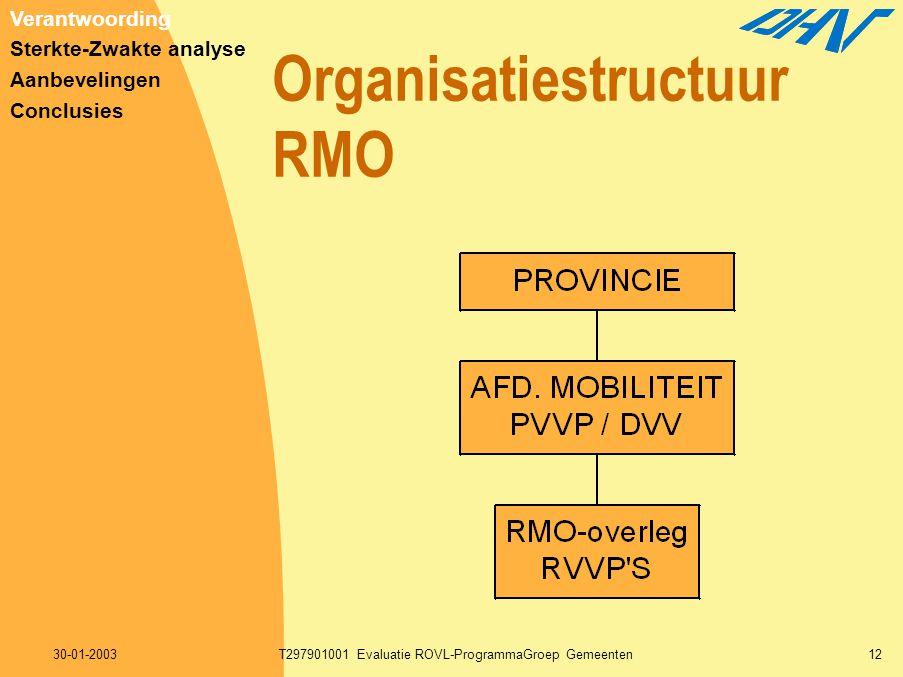 30-01-2003T297901001 Evaluatie ROVL-ProgrammaGroep Gemeenten12 Organisatiestructuur RMO Verantwoording Sterkte-Zwakte analyse Aanbevelingen Conclusies