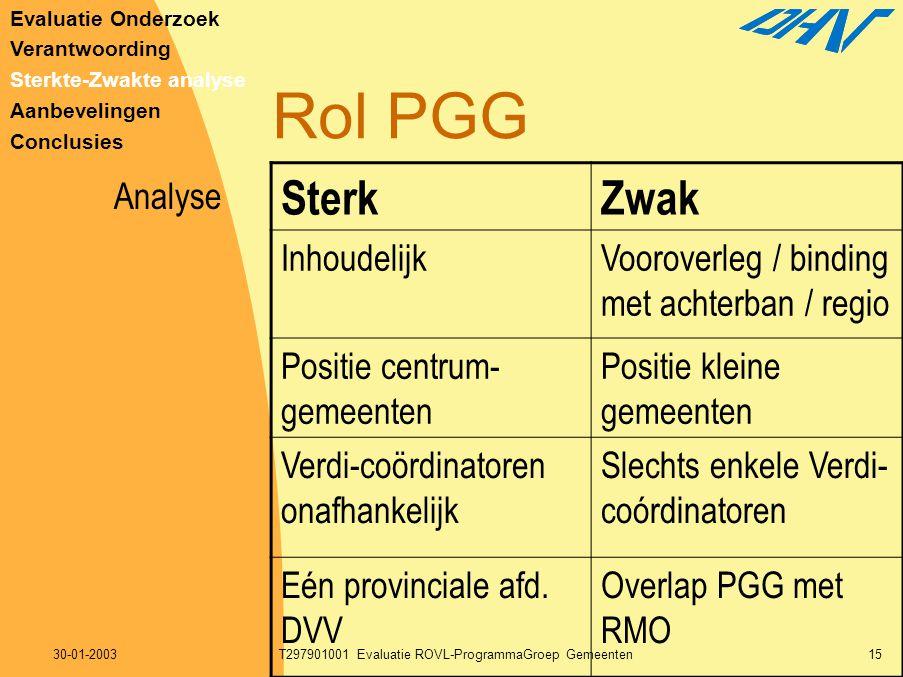 30-01-2003T297901001 Evaluatie ROVL-ProgrammaGroep Gemeenten15 Rol PGG SterkZwak InhoudelijkVooroverleg / binding met achterban / regio Positie centru