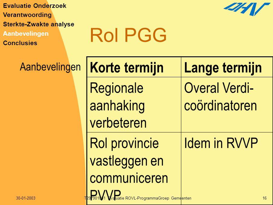 30-01-2003T297901001 Evaluatie ROVL-ProgrammaGroep Gemeenten16 Rol PGG Korte termijnLange termijn Regionale aanhaking verbeteren Overal Verdi- coördin