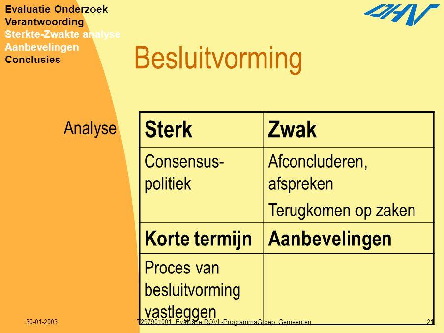 30-01-2003T297901001 Evaluatie ROVL-ProgrammaGroep Gemeenten21 Besluitvorming SterkZwak Consensus- politiek Afconcluderen, afspreken Terugkomen op zak