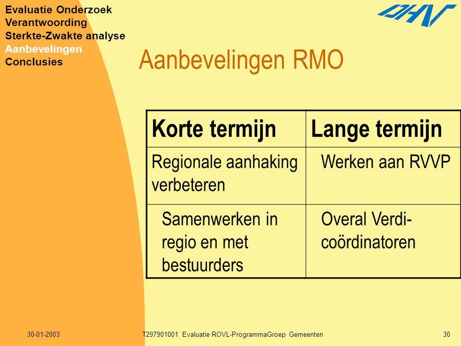 30-01-2003T297901001 Evaluatie ROVL-ProgrammaGroep Gemeenten30 Aanbevelingen RMO Korte termijnLange termijn Regionale aanhaking verbeteren Werken aan