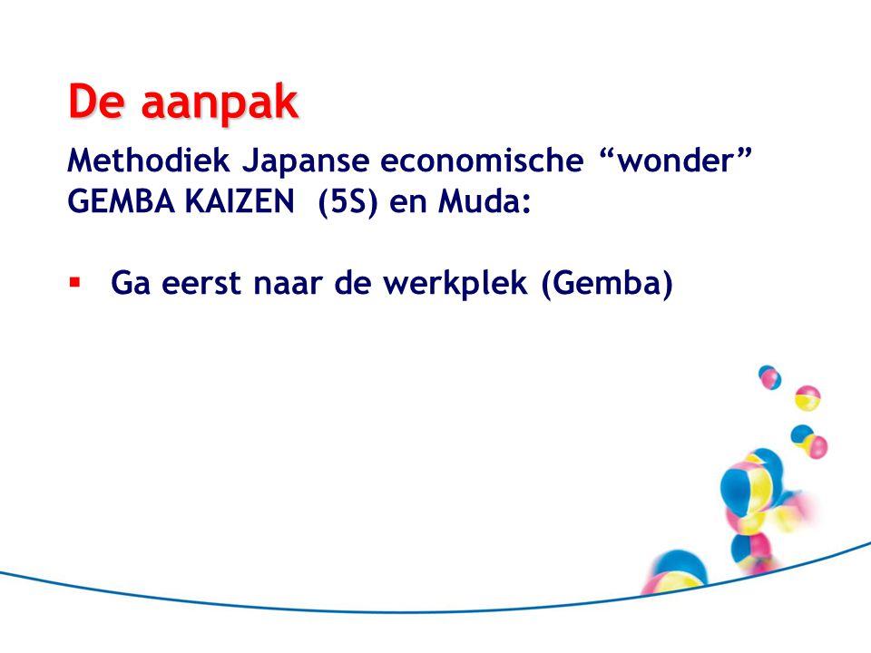 De aanpak Methodiek Japanse economische wonder GEMBA KAIZEN (5S) en Muda:  Ga eerst naar de werkplek (Gemba)