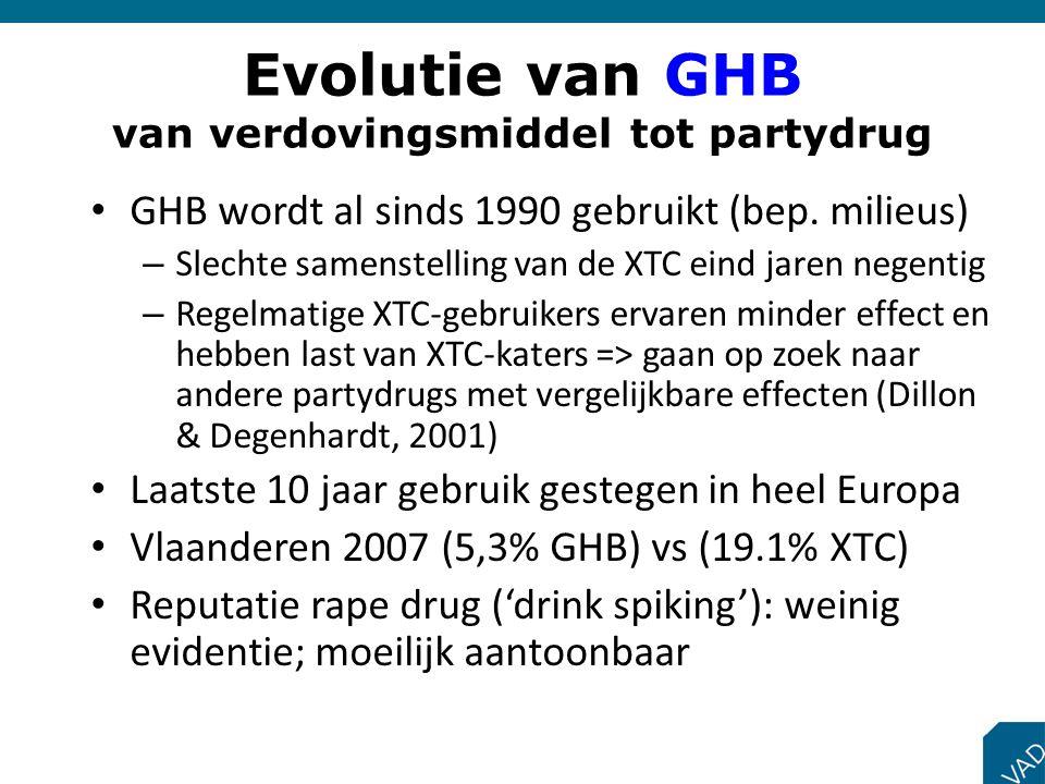 Evolutie van GHB van verdovingsmiddel tot partydrug GHB wordt al sinds 1990 gebruikt (bep. milieus) – Slechte samenstelling van de XTC eind jaren nege