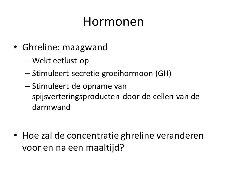 Hormonen Ghreline: maagwand – Wekt eetlust op – Stimuleert secretie groeihormoon (GH) – Stimuleert de opname van spijsverteringsproducten door de cell