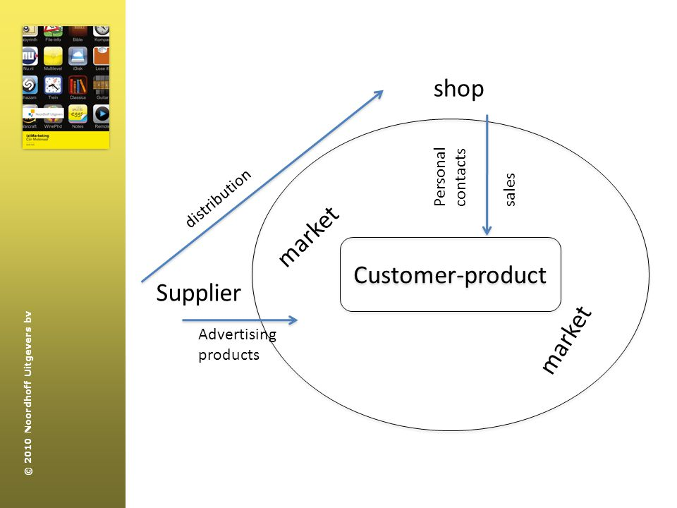 © 2010 Noordhoff Uitgevers bv Customer-product shop Supplier distribution market Advertising products salesPersonal contacts