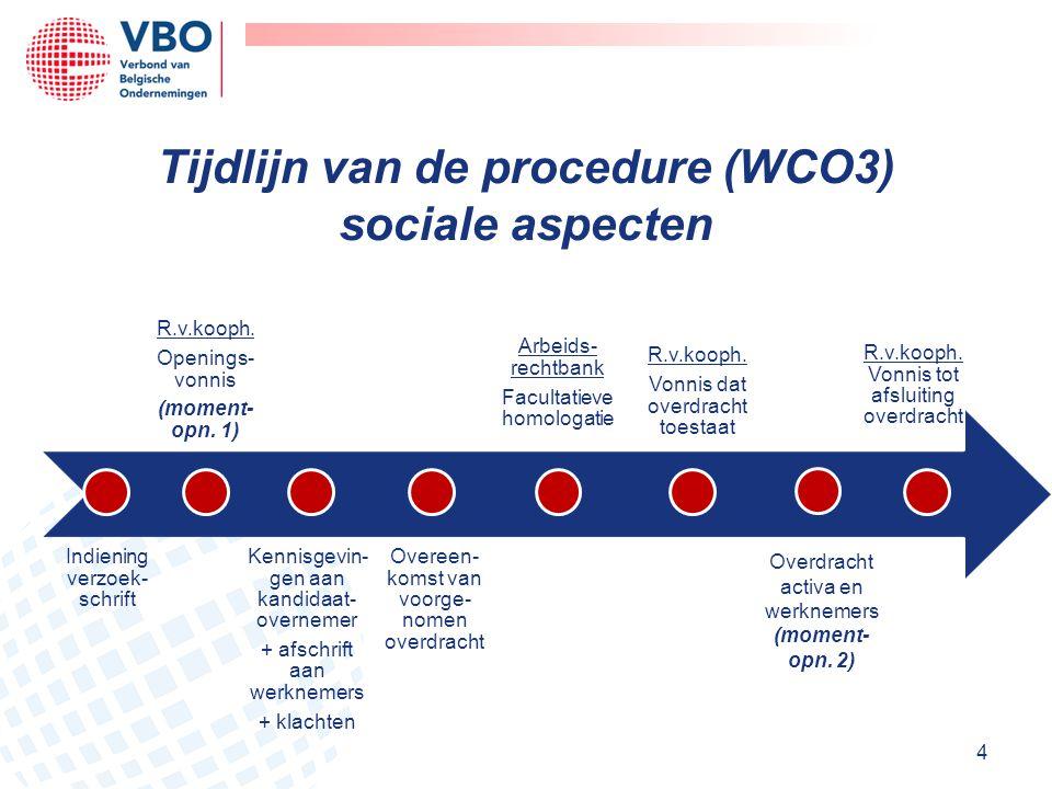 Tijdlijn van de procedure (WCO3) sociale aspecten 4 Overdracht activa en werknemers (moment- opn. 2)