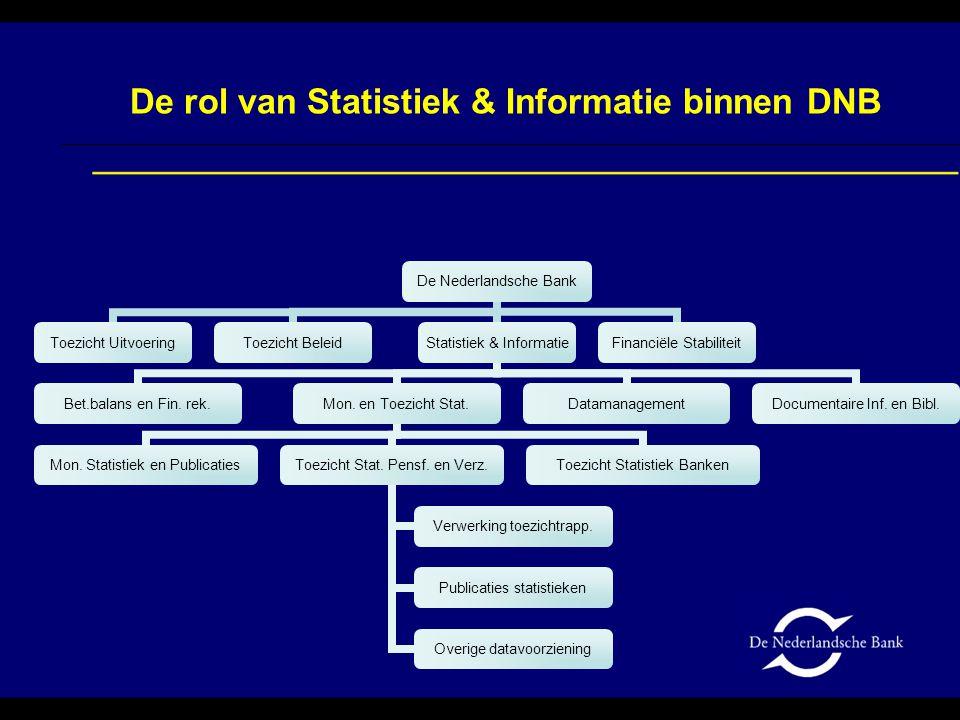 De ingang van het systeem Overzicht alle rapportages die DNB van u verwacht Kenmerken van rapportages (naam, frequentie) Verslagperiode Status: (openstaand / in bewerking / voldaan) Verwachte inzenddatum Reeds gecontroleerd.