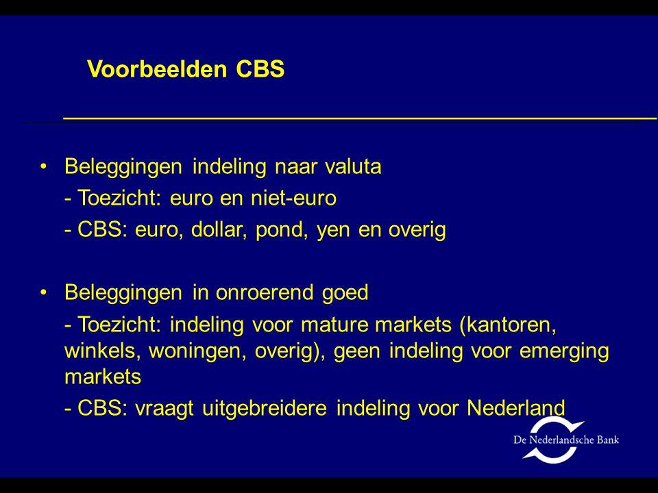 Beleggingen indeling naar valuta - Toezicht: euro en niet-euro - CBS: euro, dollar, pond, yen en overig Beleggingen in onroerend goed - Toezicht: inde
