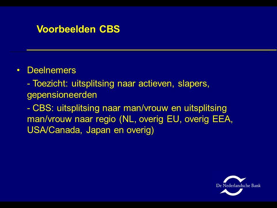 Deelnemers - Toezicht: uitsplitsing naar actieven, slapers, gepensioneerden - CBS: uitsplitsing naar man/vrouw en uitsplitsing man/vrouw naar regio (N