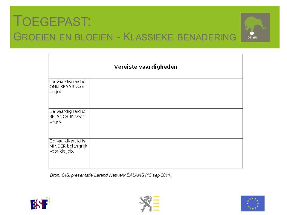 Bron: CIS, presentatie Lerend Netwerk BALANS (15 sep 2011) T OEGEPAST : G ROEIEN EN BLOEIEN - K LASSIEKE BENADERING