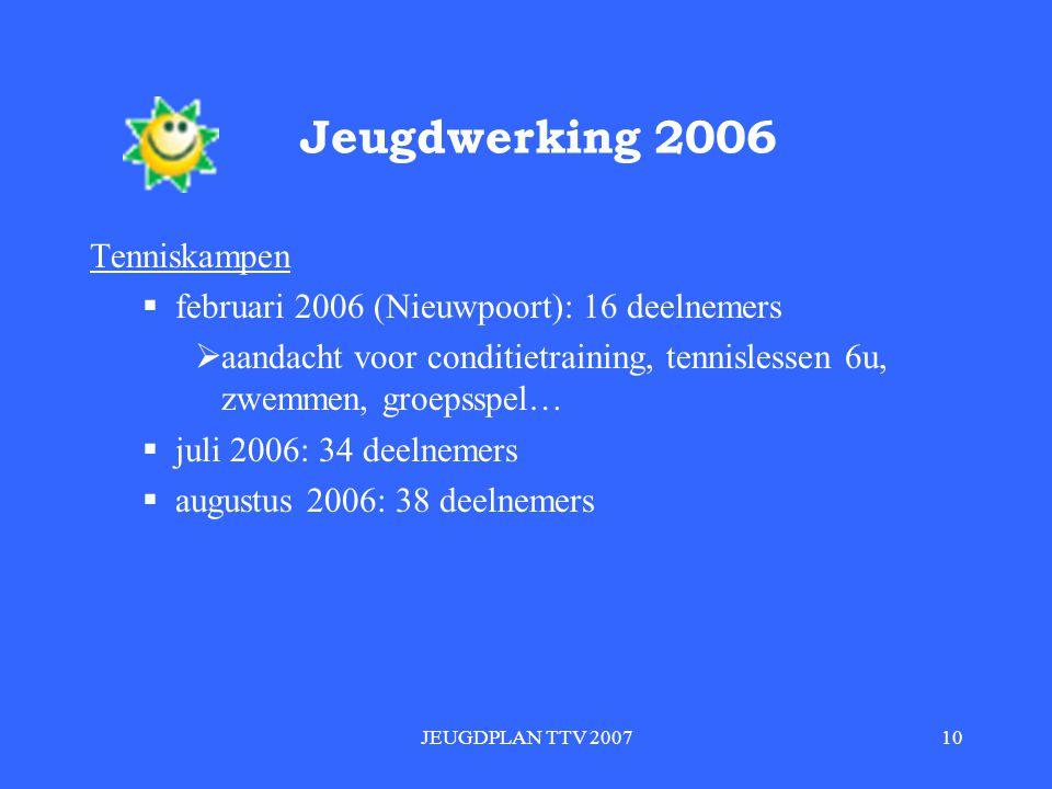 JEUGDPLAN TTV 200710 Jeugdwerking 2006 Tenniskampen  februari 2006 (Nieuwpoort): 16 deelnemers  aandacht voor conditietraining, tennislessen 6u, zwemmen, groepsspel…  juli 2006: 34 deelnemers  augustus 2006: 38 deelnemers