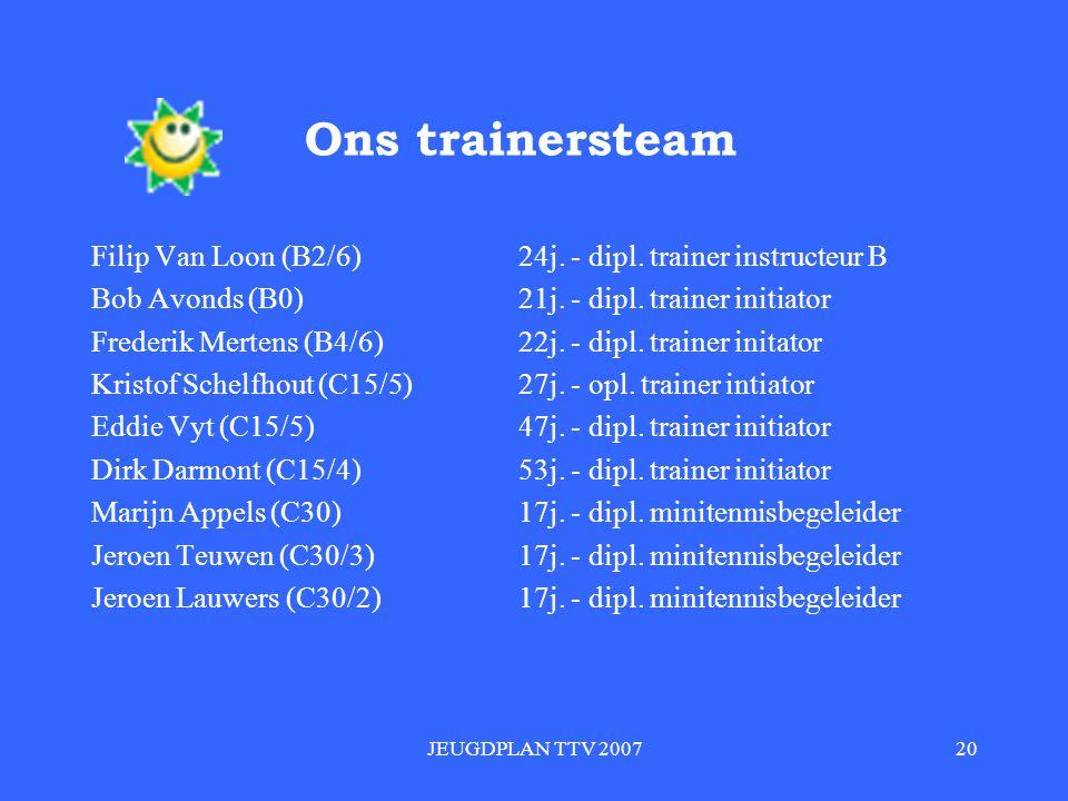 JEUGDPLAN TTV 200720 Ons trainersteam Filip Van Loon (B2/6)24j.