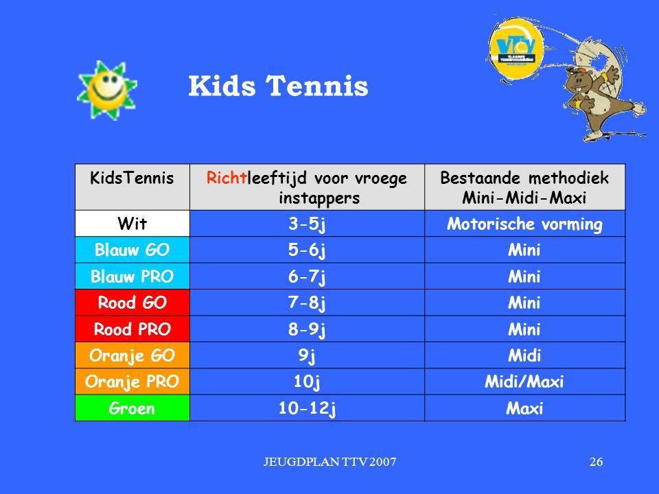 JEUGDPLAN TTV 200726 Kids Tennis Richtleeftijd voor vroege instappers Bestaande methodiek Mini-Midi-Maxi Wit3-5jMotorische vorming Blauw GO5-6jMini Blauw PRO6-7jMini Rood GO7-8jMini Rood PRO8-9jMini Oranje GO9jMidi Oranje PRO10jMidi/Maxi Groen10-12jMaxi