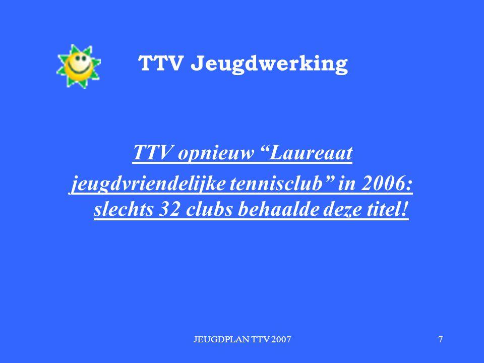 JEUGDPLAN TTV 20077 TTV Jeugdwerking TTV opnieuw Laureaat jeugdvriendelijke tennisclub in 2006: slechts 32 clubs behaalde deze titel!