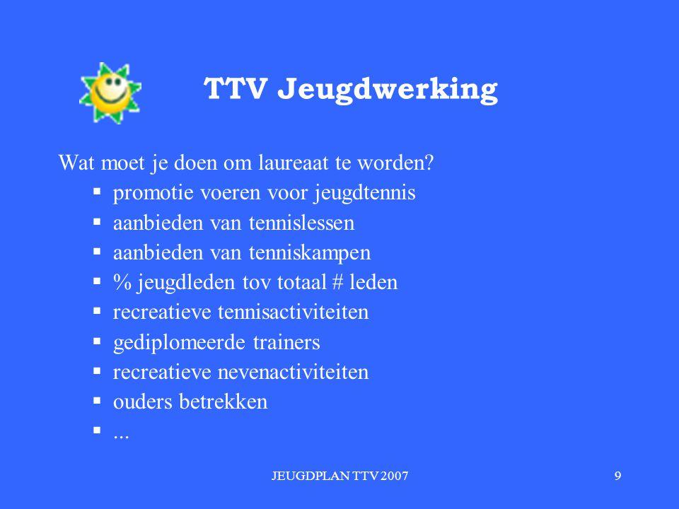 JEUGDPLAN TTV 20079 TTV Jeugdwerking Wat moet je doen om laureaat te worden.