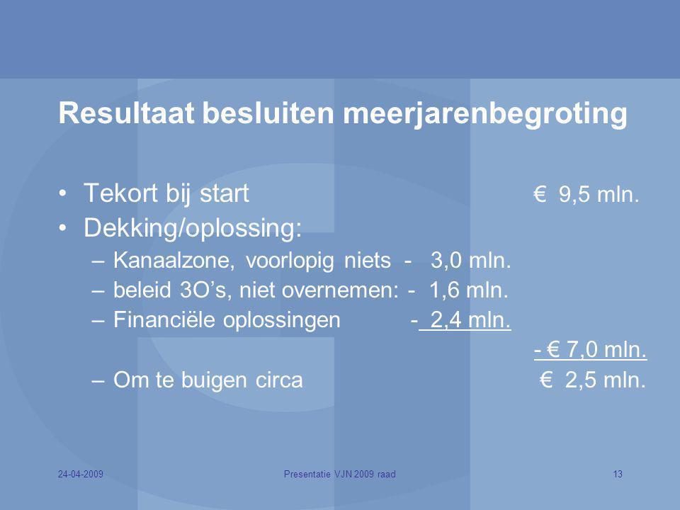 24-04-200913Presentatie VJN 2009 raad Resultaat besluiten meerjarenbegroting Tekort bij start € 9,5 mln. Dekking/oplossing: –Kanaalzone, voorlopig nie