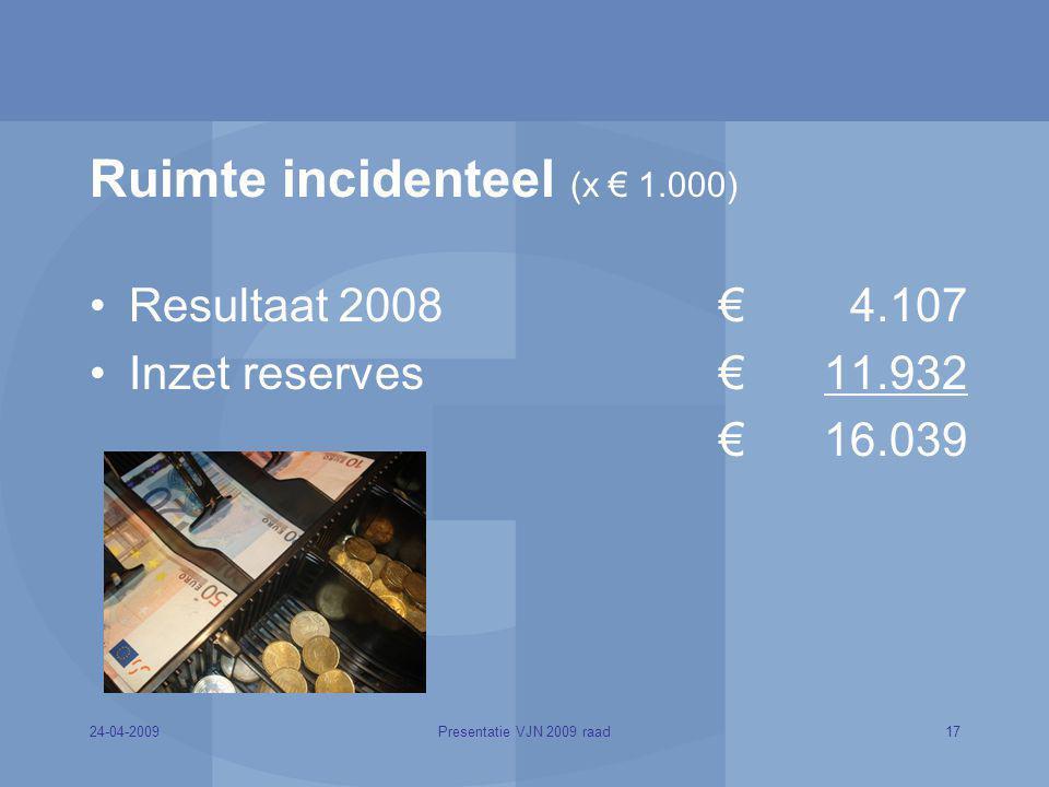 24-04-200917Presentatie VJN 2009 raad Ruimte incidenteel (x € 1.000) Resultaat 2008€ 4.107 Inzet reserves € 11.932 € 16.039