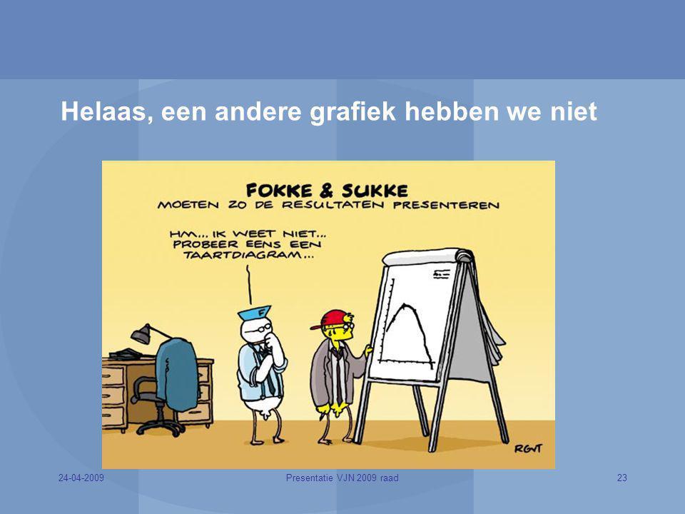 24-04-200923Presentatie VJN 2009 raad Helaas, een andere grafiek hebben we niet